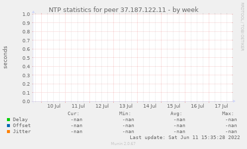 NTP statistics for peer 37.187.122.11