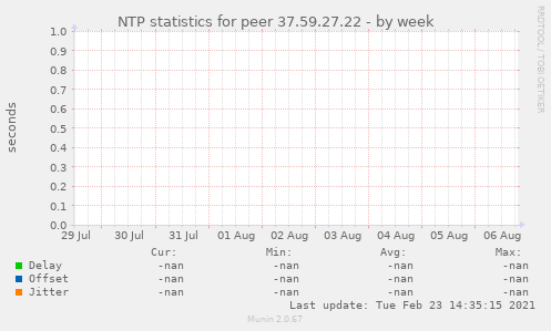 NTP statistics for peer 37.59.27.22