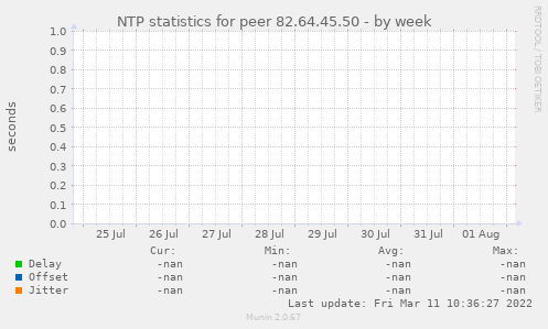 NTP statistics for peer 82.64.45.50