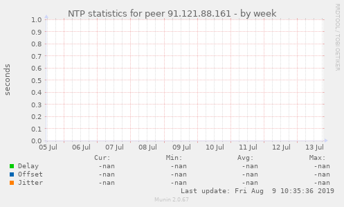NTP statistics for peer 91.121.88.161