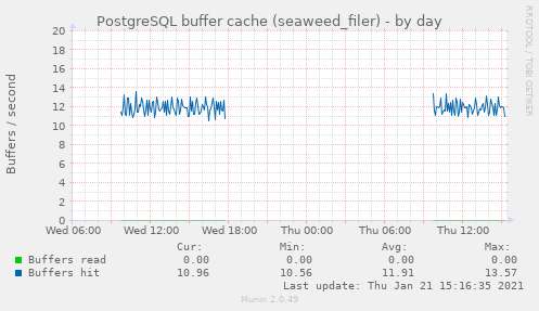 PostgreSQL buffer cache (seaweed_filer)