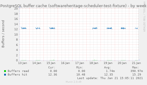 PostgreSQL buffer cache (softwareheritage-scheduler-test-fixture)