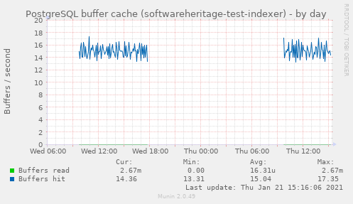 PostgreSQL buffer cache (softwareheritage-test-indexer)