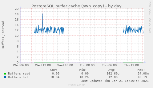 PostgreSQL buffer cache (swh_copy)