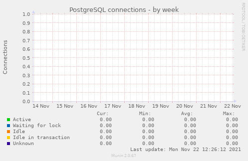 PostgreSQL connections