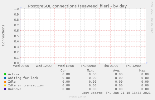 PostgreSQL connections (seaweed_filer)