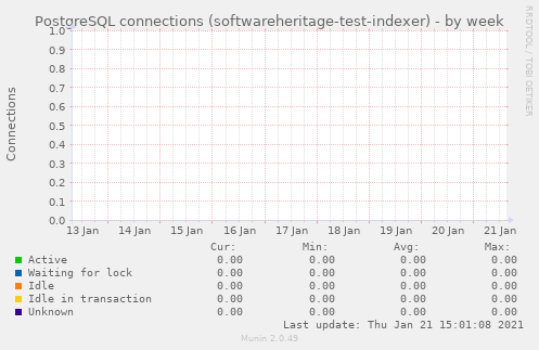 PostgreSQL connections (softwareheritage-test-indexer)