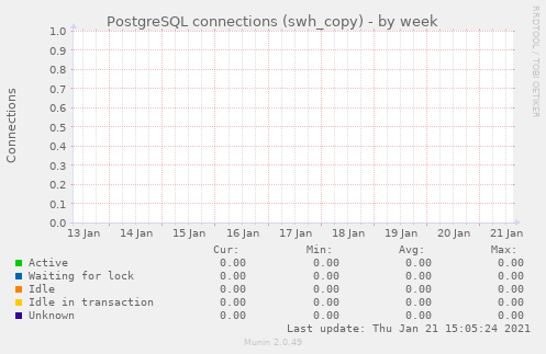 PostgreSQL connections (swh_copy)