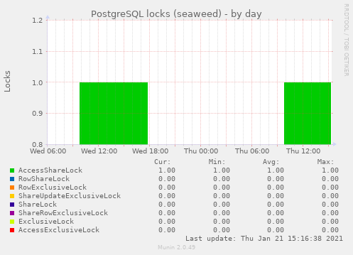 PostgreSQL locks (seaweed)