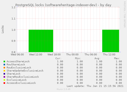 PostgreSQL locks (softwareheritage-indexer-dev)