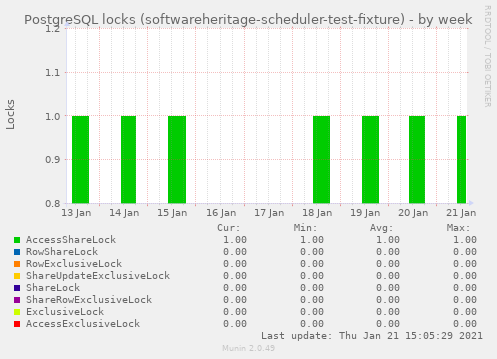 PostgreSQL locks (softwareheritage-scheduler-test-fixture)