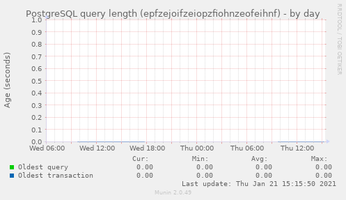 PostgreSQL query length (epfzejoifzeiopzfiohnzeofeihnf)