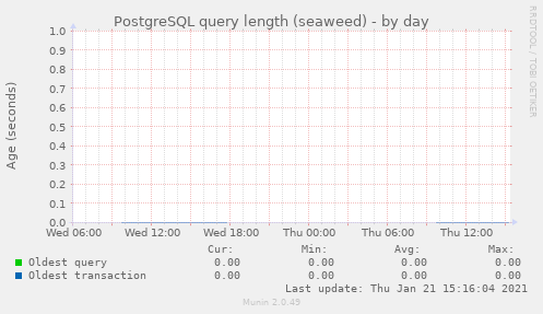 PostgreSQL query length (seaweed)