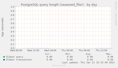 PostgreSQL query length (seaweed_filer)