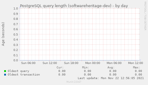 PostgreSQL query length (softwareheritage-dev)