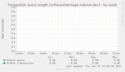 PostgreSQL query length (softwareheritage-indexer-dev)
