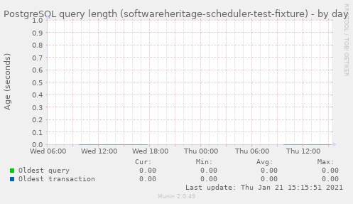 PostgreSQL query length (softwareheritage-scheduler-test-fixture)