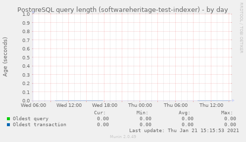 PostgreSQL query length (softwareheritage-test-indexer)