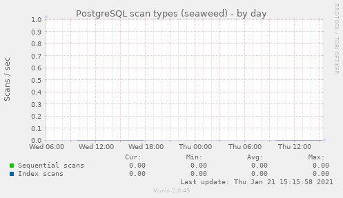 PostgreSQL scan types (seaweed)