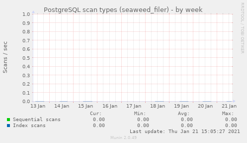 PostgreSQL scan types (seaweed_filer)