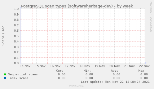 PostgreSQL scan types (softwareheritage-dev)