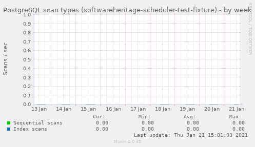 PostgreSQL scan types (softwareheritage-scheduler-test-fixture)