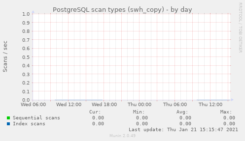 PostgreSQL scan types (swh_copy)