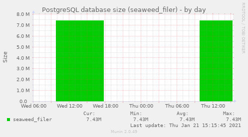 PostgreSQL database size (seaweed_filer)
