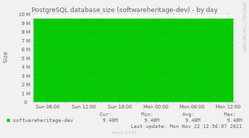 PostgreSQL database size (softwareheritage-dev)