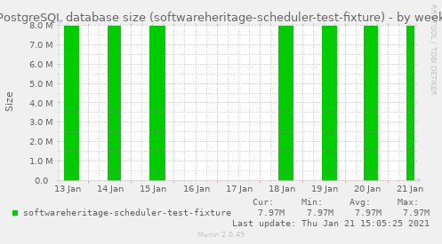 PostgreSQL database size (softwareheritage-scheduler-test-fixture)