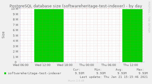 PostgreSQL database size (softwareheritage-test-indexer)