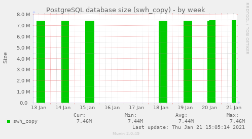 PostgreSQL database size (swh_copy)