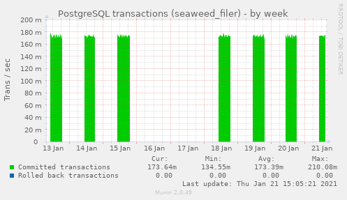 PostgreSQL transactions (seaweed_filer)