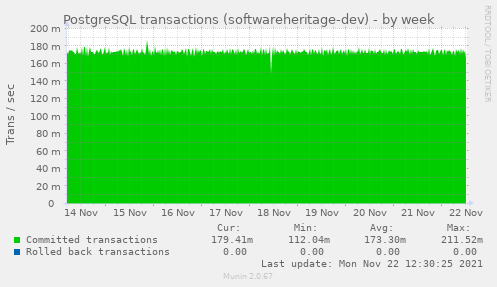 PostgreSQL transactions (softwareheritage-dev)