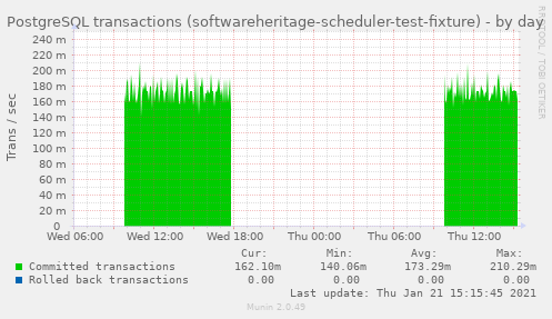 PostgreSQL transactions (softwareheritage-scheduler-test-fixture)