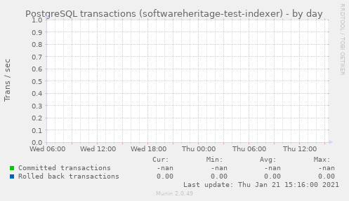 PostgreSQL transactions (softwareheritage-test-indexer)