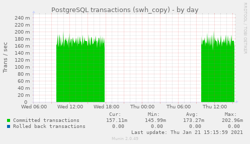 PostgreSQL transactions (swh_copy)
