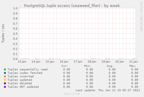 PostgreSQL tuple access (seaweed_filer)