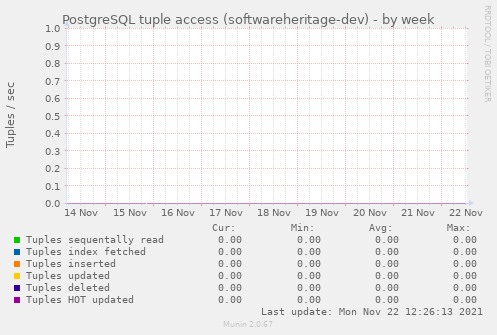 PostgreSQL tuple access (softwareheritage-dev)