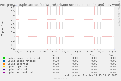 PostgreSQL tuple access (softwareheritage-scheduler-test-fixture)
