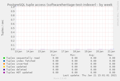 PostgreSQL tuple access (softwareheritage-test-indexer)