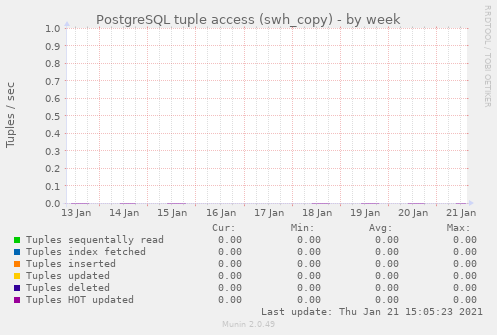 PostgreSQL tuple access (swh_copy)