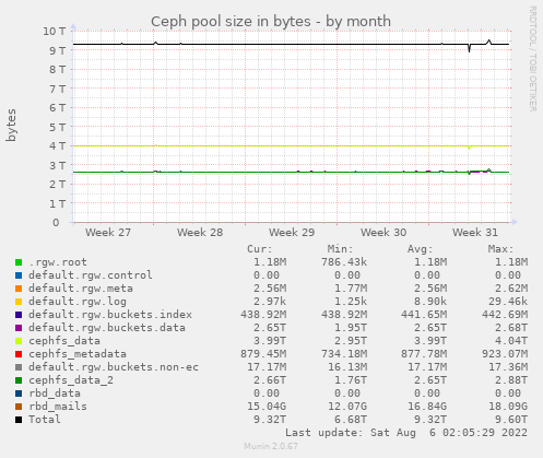 Ceph pool size in bytes