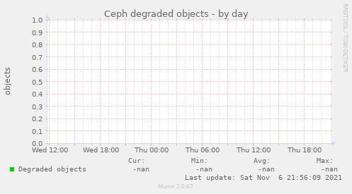 Ceph degraded objects