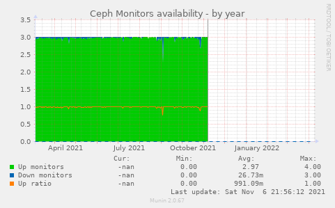 Ceph Monitors availability
