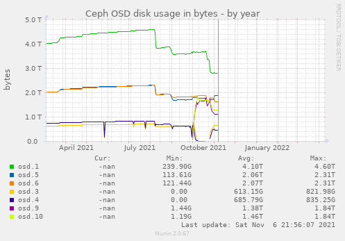 Ceph OSD disk usage in bytes