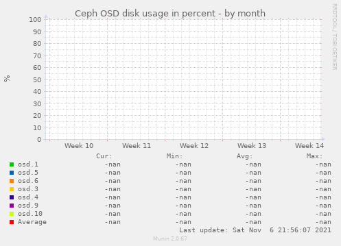 Ceph OSD disk usage in percent