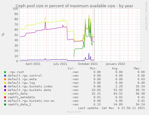 Ceph pool size in percent of maximum available size