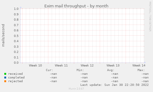 Exim mail throughput