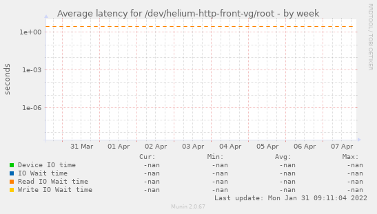 Average latency for /dev/helium-http-front-vg/root